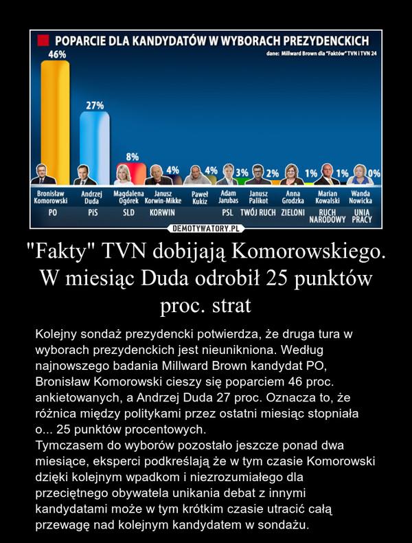 """""""Fakty"""" TVN dobijają Komorowskiego. W miesiąc Duda odrobił 25 punktów proc. strat – Kolejny sondaż prezydencki potwierdza, że druga tura w wyborach prezydenckich jest nieunikniona. Według najnowszego badania Millward Brown kandydat PO, Bronisław Komorowski cieszy się poparciem 46 proc. ankietowanych, a Andrzej Duda 27 proc. Oznacza to, że różnica między politykami przez ostatni miesiąc stopniała o... 25 punktów procentowych.Tymczasem do wyborów pozostało jeszcze ponad dwa miesiące, eksperci podkreślają że w tym czasie Komorowski dzięki kolejnym wpadkom i niezrozumiałego dla przeciętnego obywatela unikania debat z innymi kandydatami może w tym krótkim czasie utracić całą przewagę nad kolejnym kandydatem w sondażu."""