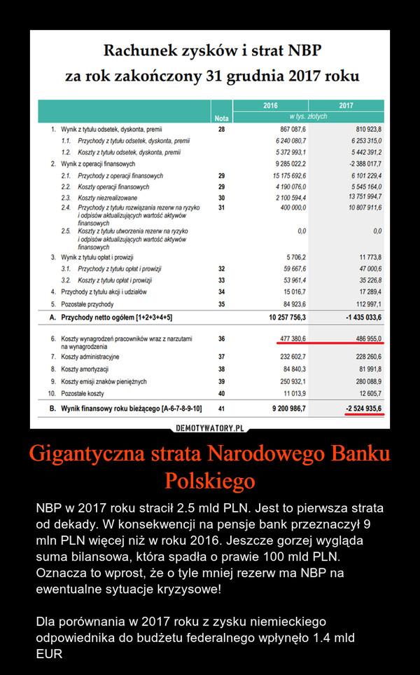 Gigantyczna strata Narodowego Banku Polskiego – NBP w 2017 roku stracił 2.5 mld PLN. Jest to pierwsza strata od dekady. W konsekwencji na pensje bank przeznaczył 9 mln PLN więcej niż w roku 2016. Jeszcze gorzej wygląda suma bilansowa, która spadła o prawie 100 mld PLN. Oznacza to wprost, że o tyle mniej rezerw ma NBP na ewentualne sytuacje kryzysowe!Dla porównania w 2017 roku z zysku niemieckiego odpowiednika do budżetu federalnego wpłynęło 1.4 mld EUR