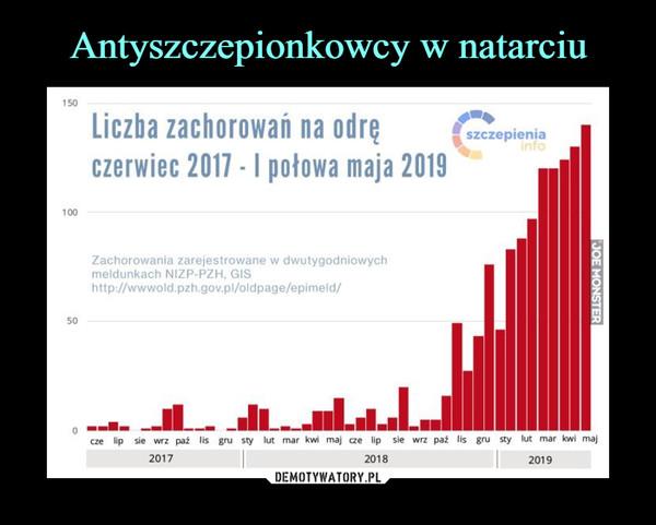 –  Liczba zachorowań na odręczerwiec 2017 -1 połowa maja 2019Zachorowania zarejestrowane w dwutygodniowychmeldunkach NIZP-PZH, GIShttp://wwwold.pzh.gov.pl/oldpage/epimeld/