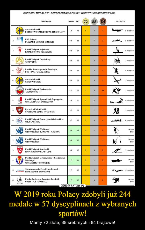W 2019 roku Polacy zdobyli już 244 medale w 57 dyscyplinach z wybranych sportów! – Mamy 72 złote, 88 srebrnych i 84 brązowe!