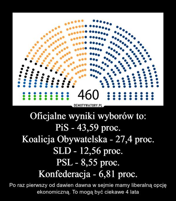Oficjalne wyniki wyborów to:PiS - 43,59 proc.Koalicja Obywatelska - 27,4 proc.SLD - 12,56 proc.PSL - 8,55 proc.Konfederacja - 6,81 proc. – Po raz pierwszy od dawien dawna w sejmie mamy liberalną opcję ekonomiczną. To mogą być ciekawe 4 lata