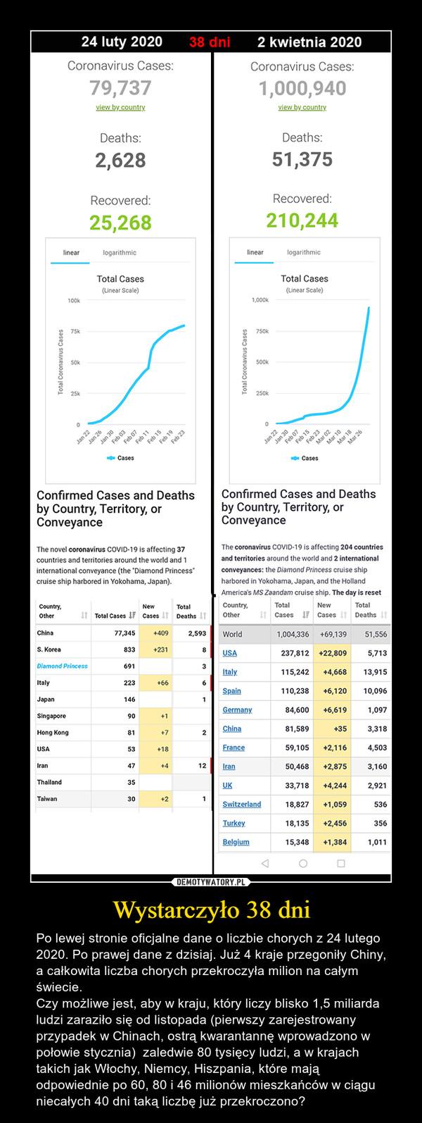 Wystarczyło 38 dni – Po lewej stronie oficjalne dane o liczbie chorych z 24 lutego 2020. Po prawej dane z dzisiaj. Już 4 kraje przegoniły Chiny, a całkowita liczba chorych przekroczyła milion na całym świecie. Czy możliwe jest, aby w kraju, który liczy blisko 1,5 miliarda ludzi zaraziło się od listopada (pierwszy zarejestrowany przypadek w Chinach, ostrą kwarantannę wprowadzono w połowie stycznia)  zaledwie 80 tysięcy ludzi, a w krajach takich jak Włochy, Niemcy, Hiszpania, które mają odpowiednie po 60, 80 i 46 milionów mieszkańców w ciągu niecałych 40 dni taką liczbę już przekroczono?