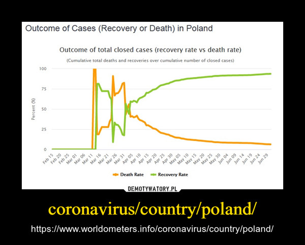 coronavirus/country/poland/ – https://www.worldometers.info/coronavirus/country/poland/