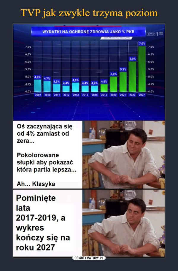 """–  WYDATKI NA OCHRONĘ ZDROWIA JAKO % PKB 7,0, 7,0, 6.5% 6,0, 5.5, 5,0, 4, 4,5, 4,0, 4.7% 4,6, 4."""" 4 4,4,4, e 4,4,■ 2009 2010 2011 2012 2013 2014 2015 2016 2020 2021 2023 2027 Oś zaczynająca się od 4% zamiast od zera... Pokolorowane słupki aby pokazać która partia lepsza... Ah... Klasyka Pominięte lata 2017-2019, a wykres kończy się na roku 2027"""