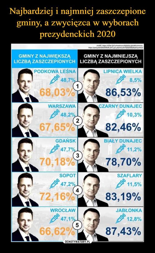 Najbardziej i najmniej zaszczepione gminy, a zwycięzca w wyborach prezydenckich 2020