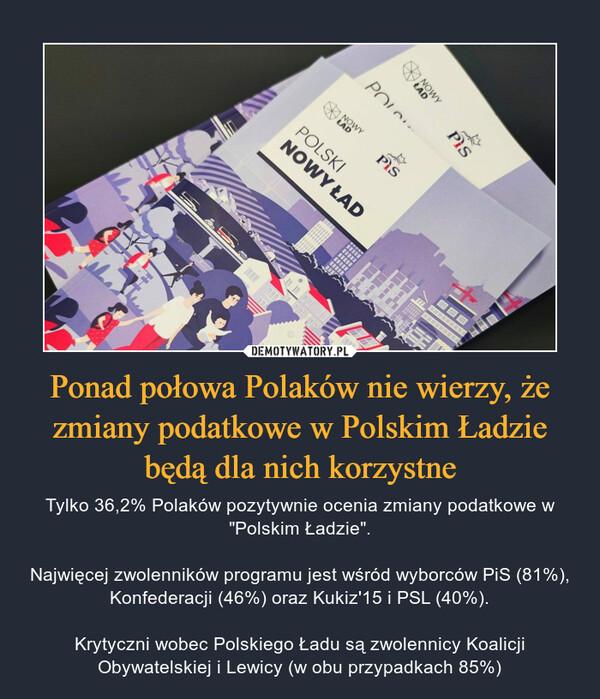 """Ponad połowa Polaków nie wierzy, że zmiany podatkowe w Polskim Ładzie będą dla nich korzystne – Tylko 36,2% Polaków pozytywnie ocenia zmiany podatkowe w """"Polskim Ładzie"""".Najwięcej zwolenników programu jest wśród wyborców PiS (81%), Konfederacji (46%) oraz Kukiz'15 i PSL (40%).Krytyczni wobec Polskiego Ładu są zwolennicy Koalicji Obywatelskiej i Lewicy (w obu przypadkach 85%)"""