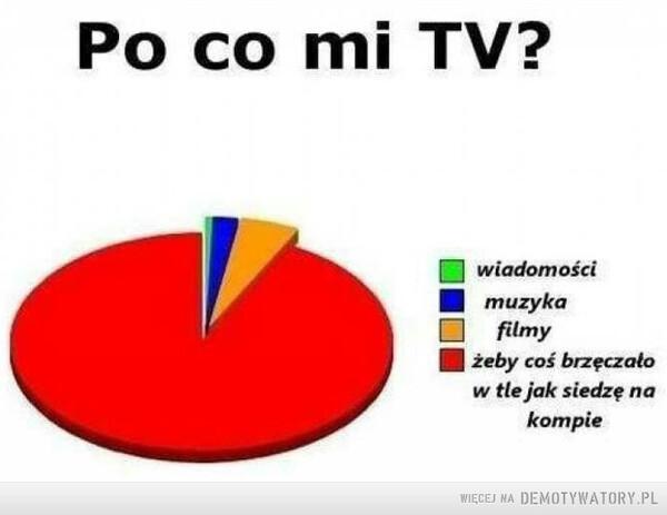 Po co mi TV? –